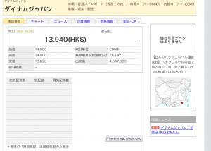 ダイナム株価速報 公募値よりやや下回る13.94香港ドル