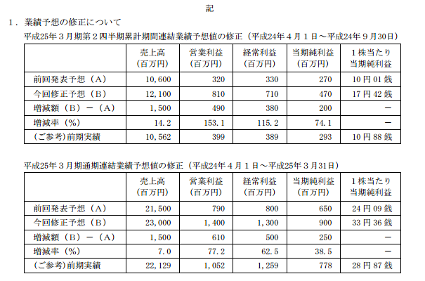 日本金銭が好調! 業績の予想を上方修正