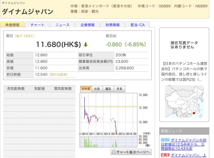 ダイナム株 値下がり止まらず かなり厳しい価格
