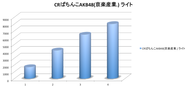 ぱちんこAKB48 直近1年で最高の店舗シェア値に!