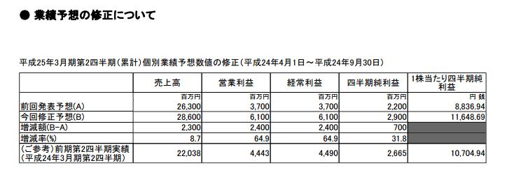 藤商事が上方修正 営業利益は約1.6倍に
