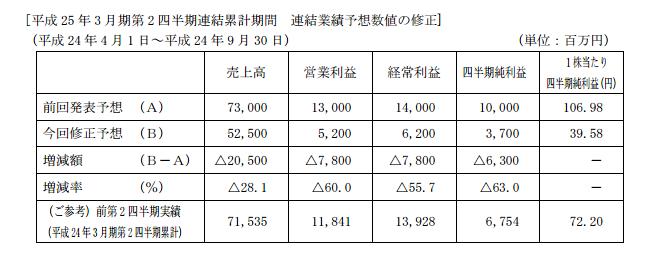 三共が下方修正 営業利益はマイナス60%の大幅ダウン
