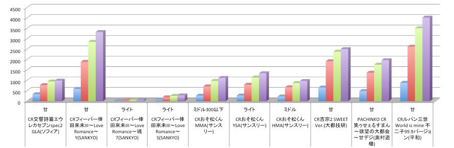 9月3日リリース週の機種 店舗シェアまとめグラフ