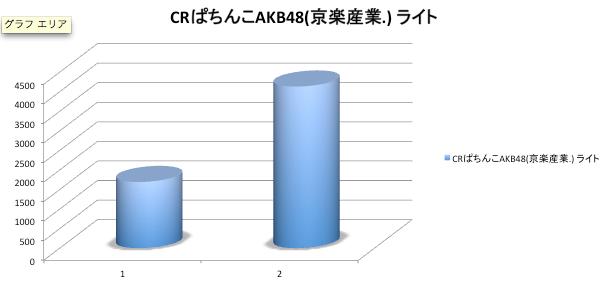 ぱちんこAKB48、2週目で一気に『ほぼ定番クラス』へ