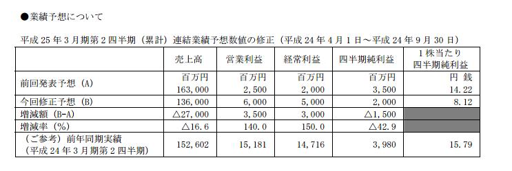 セガサミーHD業績修正 売り上げダウンも営業利益は+35億円