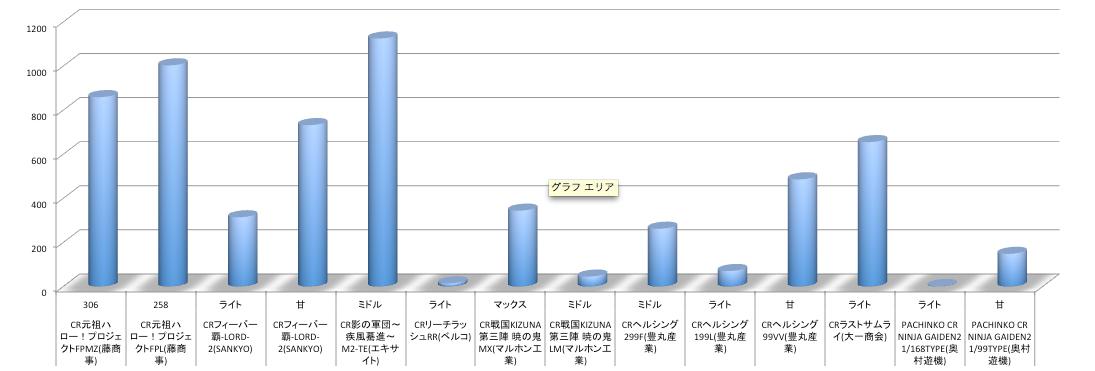 10月22日週のリリース機種店舗シェアグラフについて