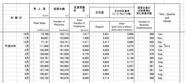 『売上修正あり』 1年連続プラス確定!経済産業省パチンコ業データ