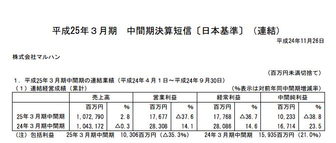 マルハン平成25年3月期中間期決算発表 減益に。