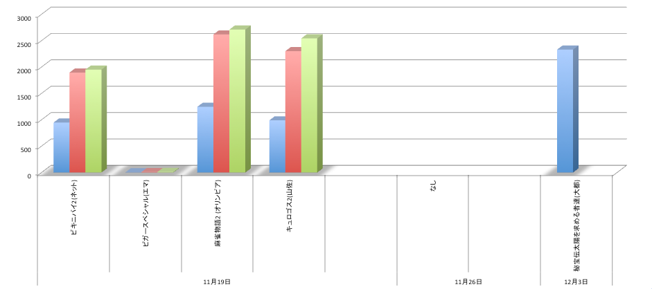 ここ3週間のスロット機種店舗シェアまとめグラフ