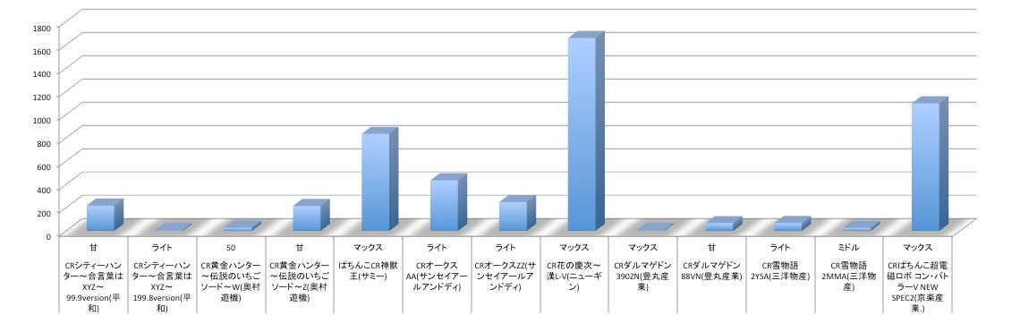 今週リリースパチンコ機種 店舗シェア値についてグラフ