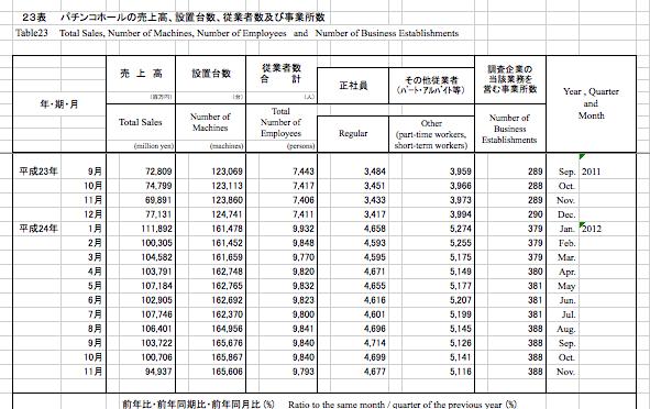 【確報でました】2012年初の売上1000億円割れ 前年対比もマイナス 経済産業省