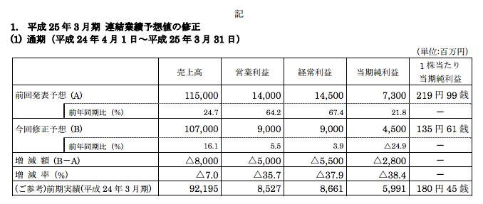 フィールズ業績予想修正 売上はマイナス80億円ほか