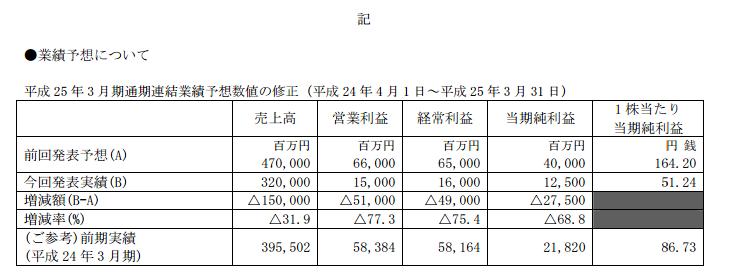セガサミー業績修正 売上高は1500億円のマイナス予想に。