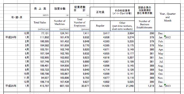 ※データ調査変更 経済産業省発表のホール売上ほか