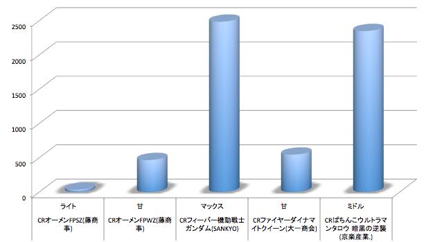 【定点観測】今週のパチンコリリース 店舗シェアグラフ