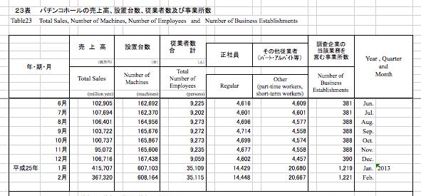 【確報出ました】前年対比ワースト 経済産業省発表数値2月