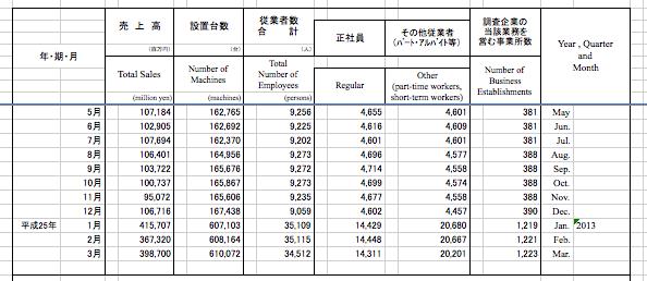 【確報出ました】経産省データ・3ヶ月連続ダウンは回避