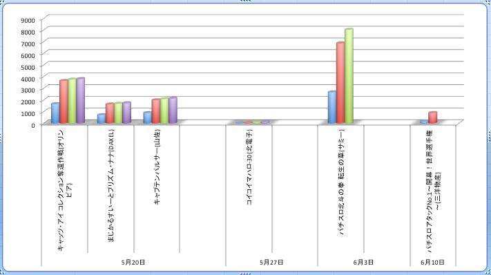 3週目で8000PT突破は2番目の数字 店舗シェアグラフ
