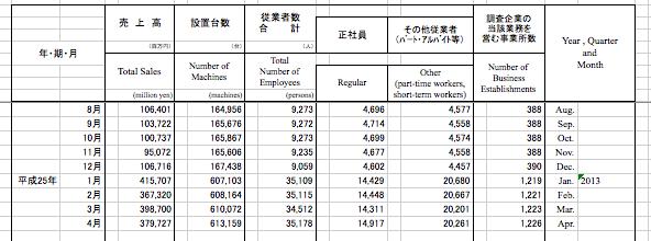 経済産業省発表のパチンコ業界マクロデータが出て来ました。