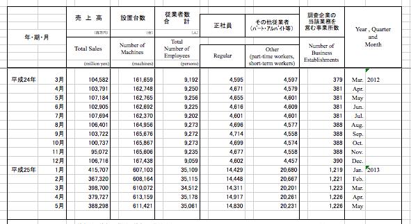 経済産業省マクロデータ確報が出ました、修正あります。