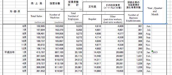 経産省マクロデータの確報出ました 3ヶ月連続の売上高ダウン