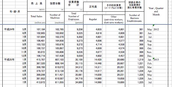 経済産業省マクロデータ 2013年1月以来の売上4000億オーバーに