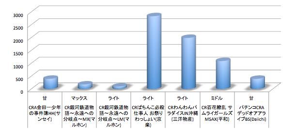 カイジが定番レベルまでアップ 今週リリース機種の店舗シェアグラフについて