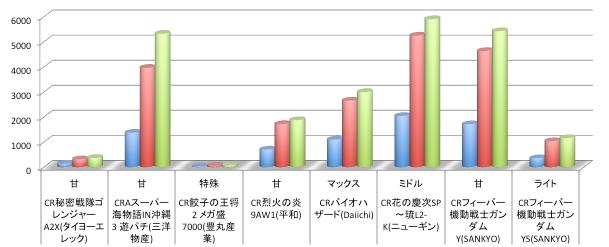 甘海沖縄3とガンダム甘が今週「定番レベル」に到達 店舗シェアグラフ