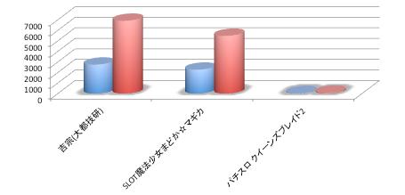 吉宗/まどマギが2週目で定番クラス 定番機種の導入ハードルについて