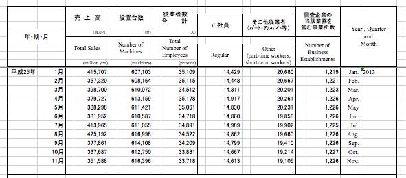 経済産業省からマクロデータ速報発表/2013年ワーストの売上高