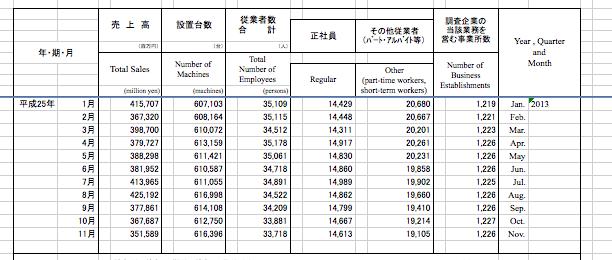 経済産業省発表のパチンコホールマクロデータ/確報出ました
