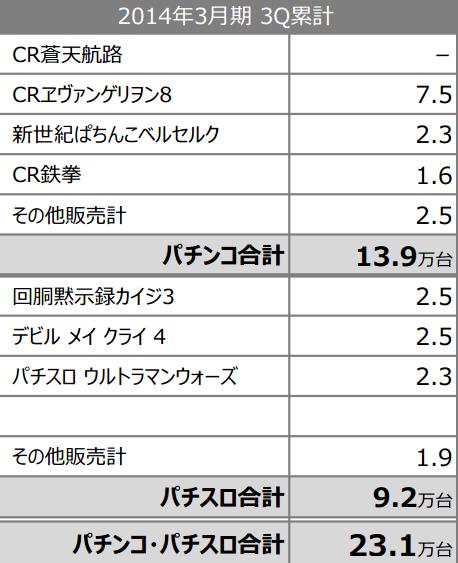 フィールズ3Q販売台数一覧 エヴァ8は75,000台販売ほか