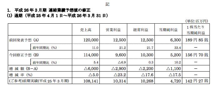 フィールズ社マイナス修正 売上高▲60億円/営業利益▲29億円