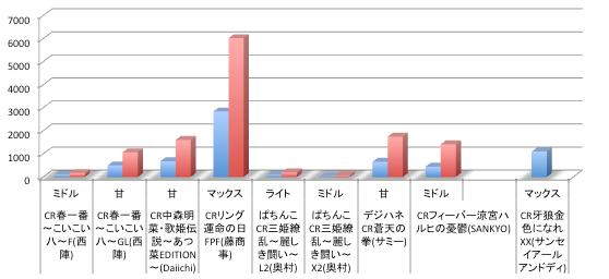 【店舗シェアグラフまとめ】CRリング運命の日が2週目で定番クラス 2014年度では4機種目