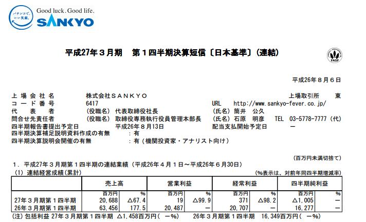 三共社決算発表は減収減益/売上高は約3分1・営業利益は1900万円に