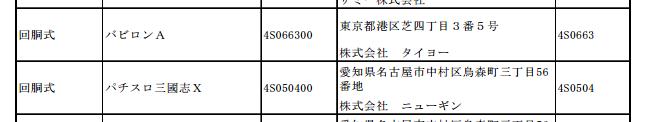 パチスロ新機種検定通過まとめ/タイヨーからバビロンA/パチスロ三國志を確認