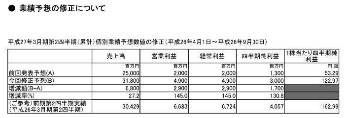 藤商事さん業績予想を大幅プラス修正/営業利益は約2.5倍に/リング好調販売ほか
