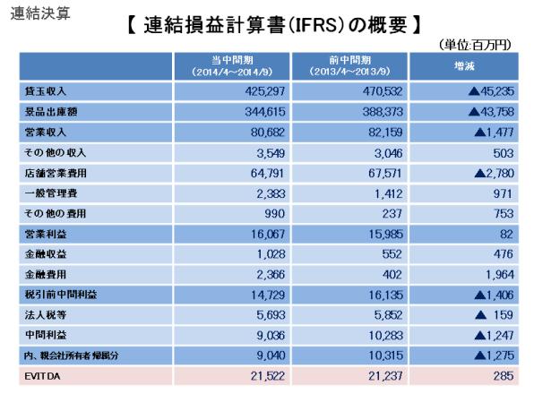 ダイナムジャパンホールディングス中間期決算速報/売り上げダウンも営業利益アップ