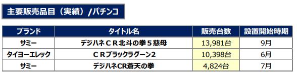 セガサミー主要機種販売台数を発表/デジハネCR北斗の拳5慈母:13,981台ほか