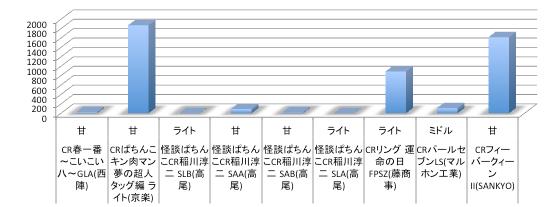 今週と3週前リリース機種の店舗シェアグラフまとめ(パチンコ機種)