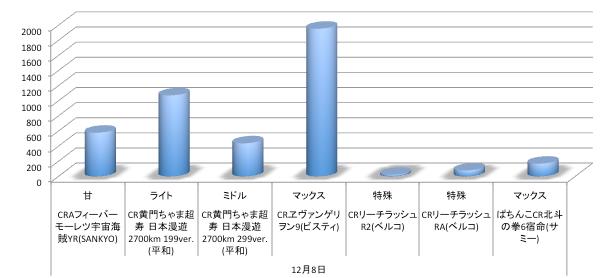 12月8日〜週パチンコ機種店舗シェアグラフまとめ/エヴァ9は中規模レベルでスタート