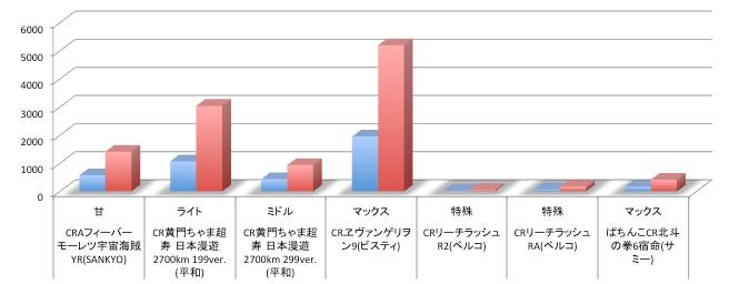 ヱヴァンゲリヲン9/2週目で早くも定番レベルまでアップ 店舗シェアグラフまとめ