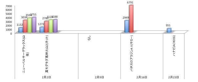 4週前〜今週リリースのパチスロ店舗シェアグラフ/パチスロアラジンは2週目で定番レベルに