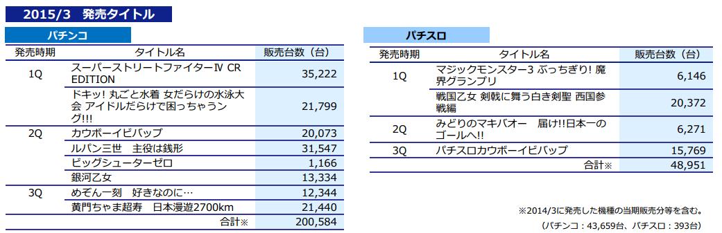 平和さん2015年3月期発売機種まとめ/パチンコ合計は約20万台、パチスロは約48,000台