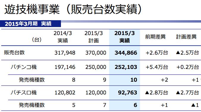 平和 2015年3月期の主要タイトル販売台数を発表/ルパン三世シリーズは累計約16万台