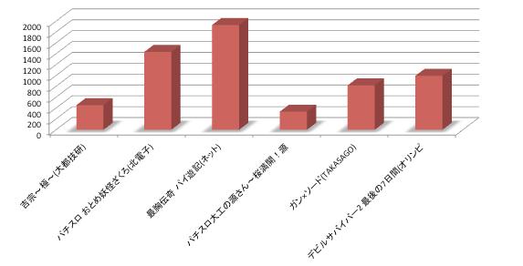 【定点観測】今週リリースのパチスロ店舗シェアグラフ/ネット「パイ遊記」が一歩リード