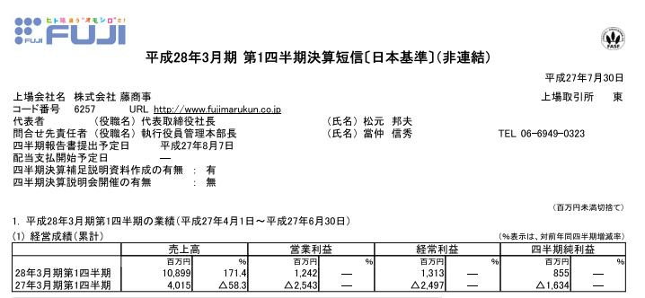 藤商事決算短信を発表/内容は増収増益 売上高は前年同期対比で2倍以上に