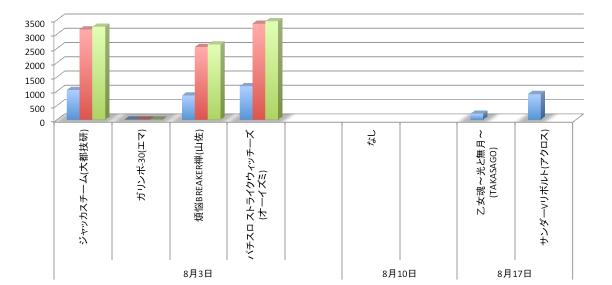 店舗シェアグラフ@パチスロ/ストライクウィッチーズほぼ定番に/サンダーVリボルトリリースほか
