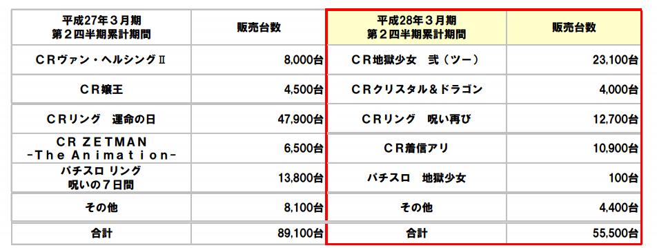 藤商事さんIRより/PSリリース機種販売台数まとめ CRリング再び12700台ほか