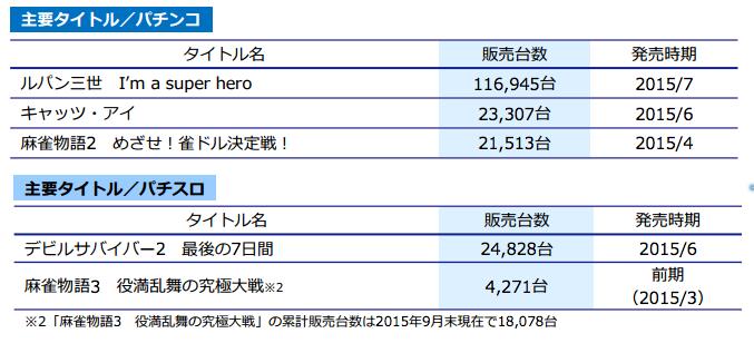平和IRより主要タイトルの販売台数を発表/ルパンヒーローは116,945台に